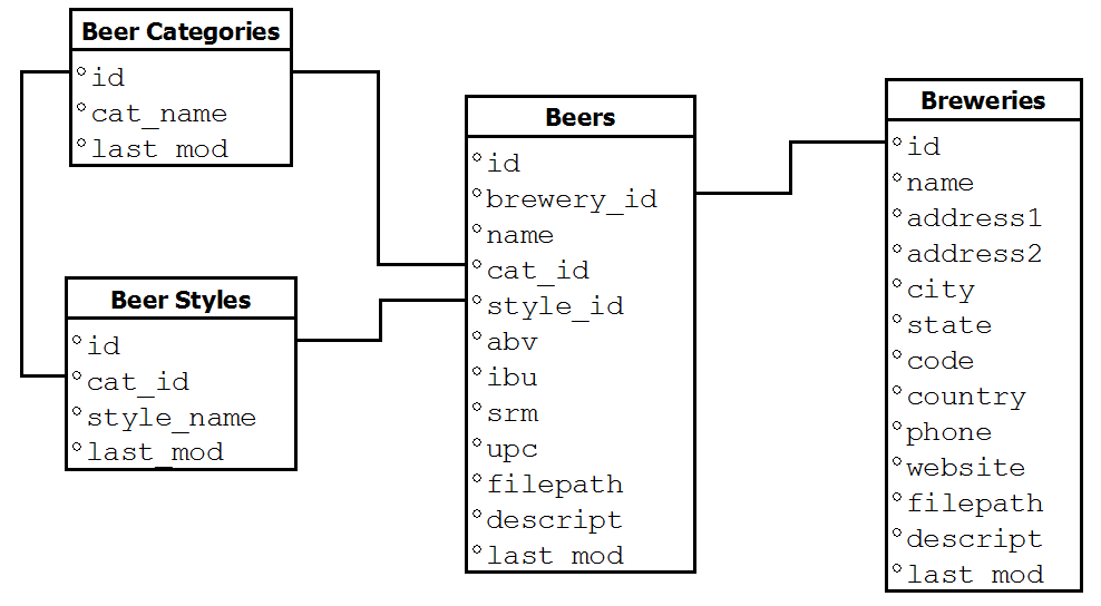 Tutorial: Importing the Open Beer Database into OrientDB